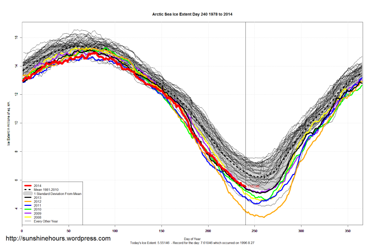 arctic_Sea_Ice_Extent_2014_Day_240_1981-2010