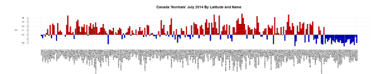 Canada 'Normals' July 2014 By Latitude and Name