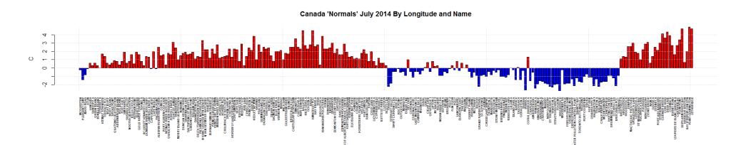 Canada 'Normals' July 2014 By Longitude and Name