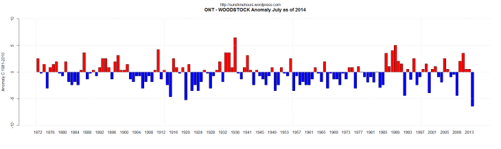 Coldest5_ONT - WOODSTOCK Anomaly July as of 2014