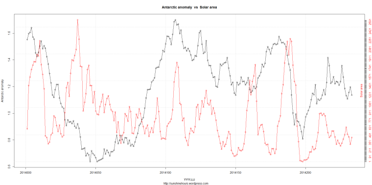 DSD_2_Antarctic anomaly  vs  Solar area