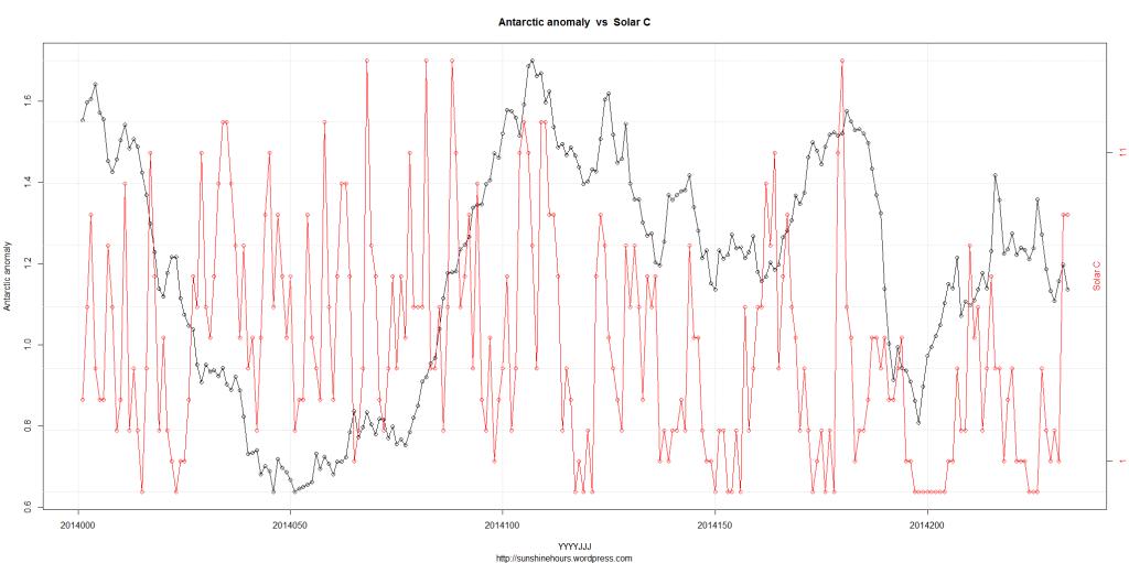 DSD_2_Antarctic anomaly  vs  Solar C