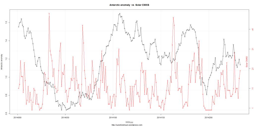 DSD_2_Antarctic anomaly  vs  Solar CMXS