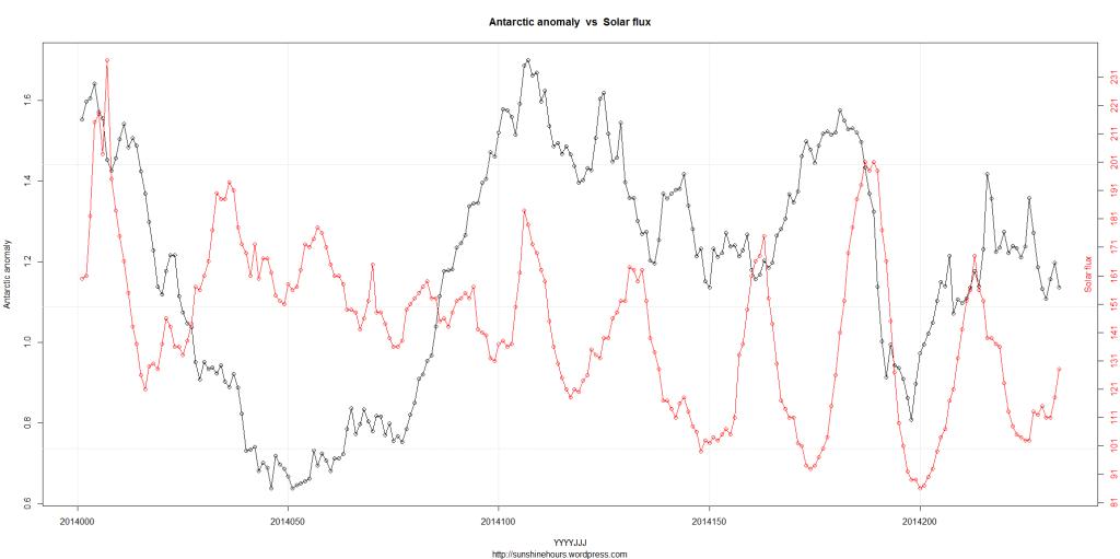 DSD_2_Antarctic anomaly  vs  Solar flux