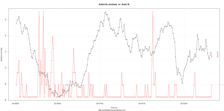 DSD_2_Antarctic anomaly  vs  Solar M