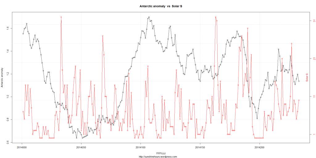 DSD_2_Antarctic anomaly  vs  Solar S