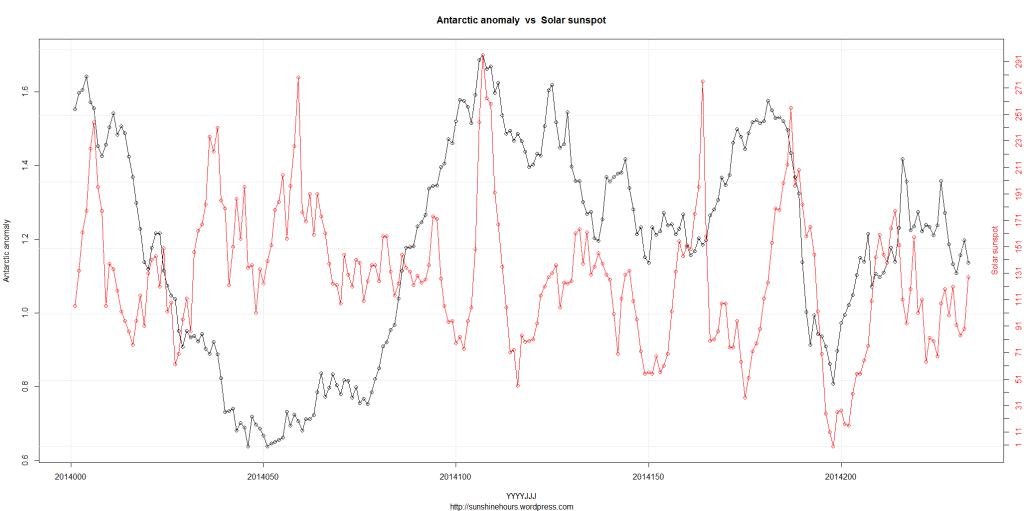DSD_2_Antarctic anomaly  vs  Solar sunspot