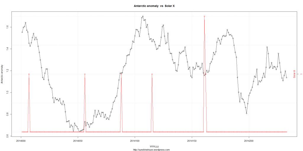 DSD_2_Antarctic anomaly  vs  Solar X