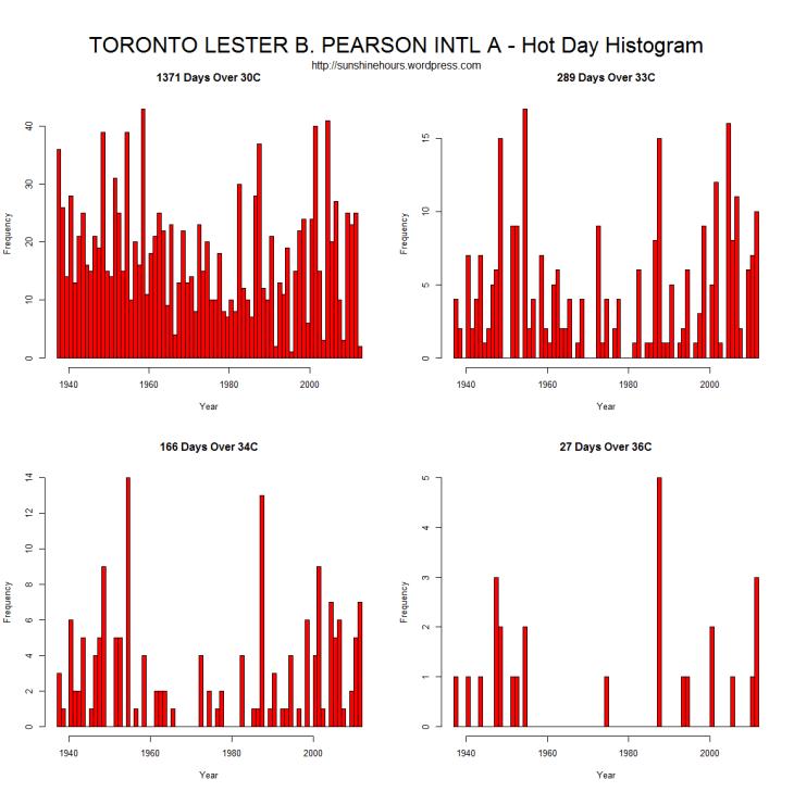 HotDay_Histogram_TORONTO LESTER B. PEARSON INTL A - Hot Day Histogram