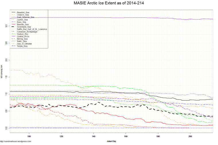 MASIE Arctic Ice Extent as of 2014-214