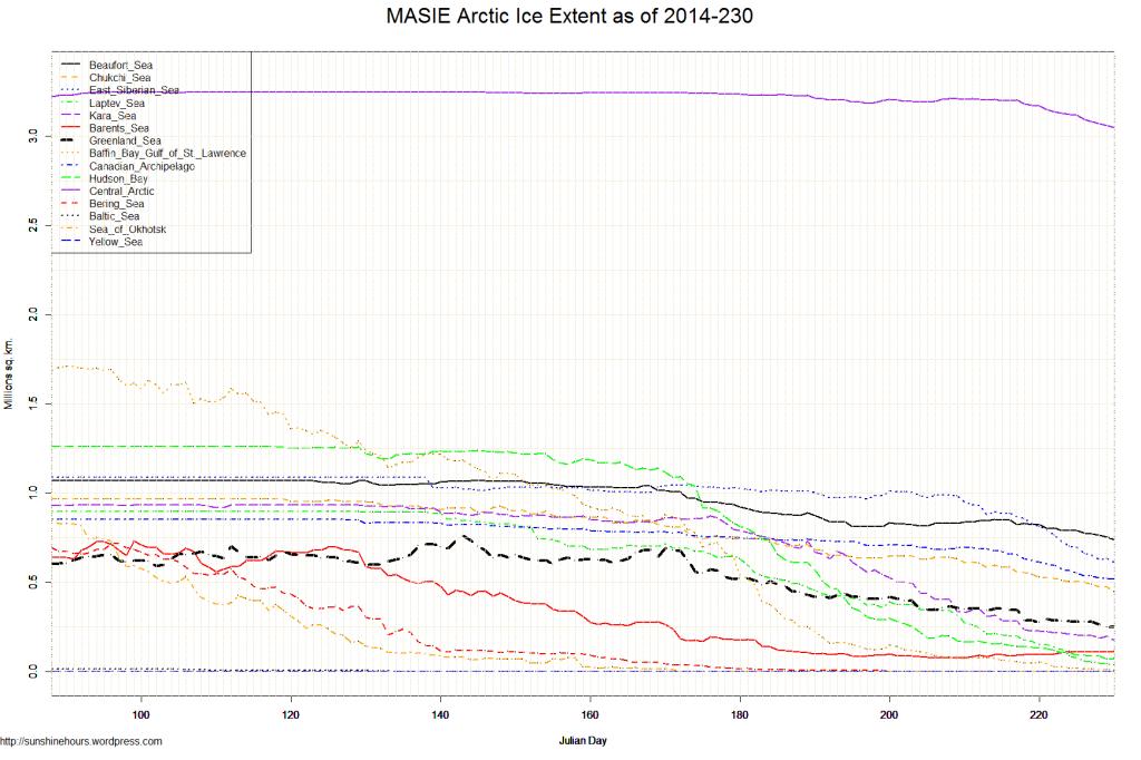 MASIE Arctic Ice Extent as of 2014-230