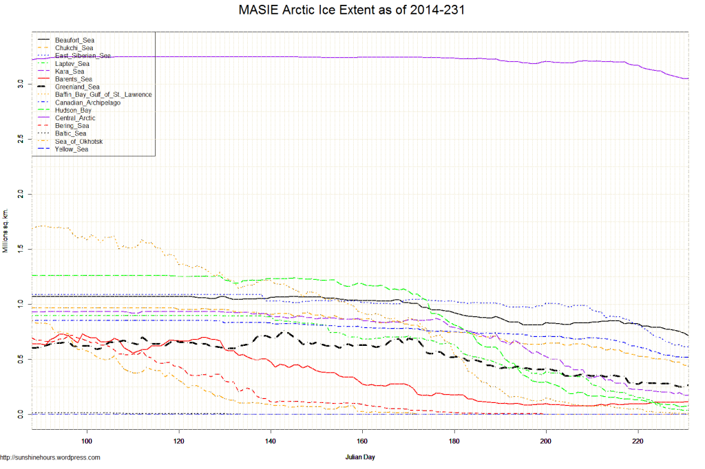 MASIE Arctic Ice Extent as of 2014-231