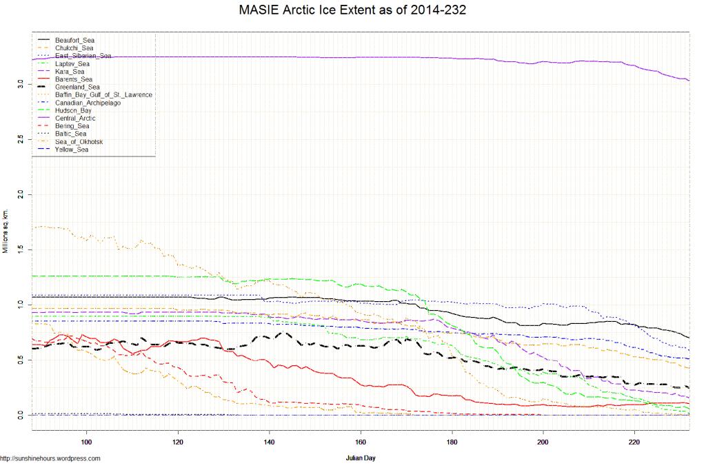 MASIE Arctic Ice Extent as of 2014-232