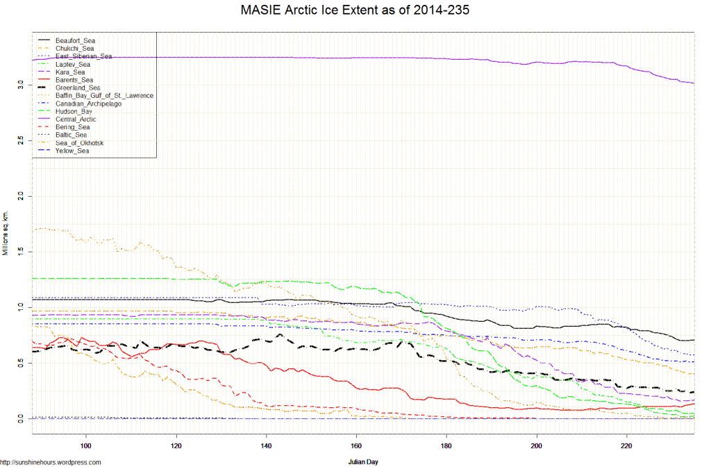 MASIE Arctic Ice Extent as of 2014-235