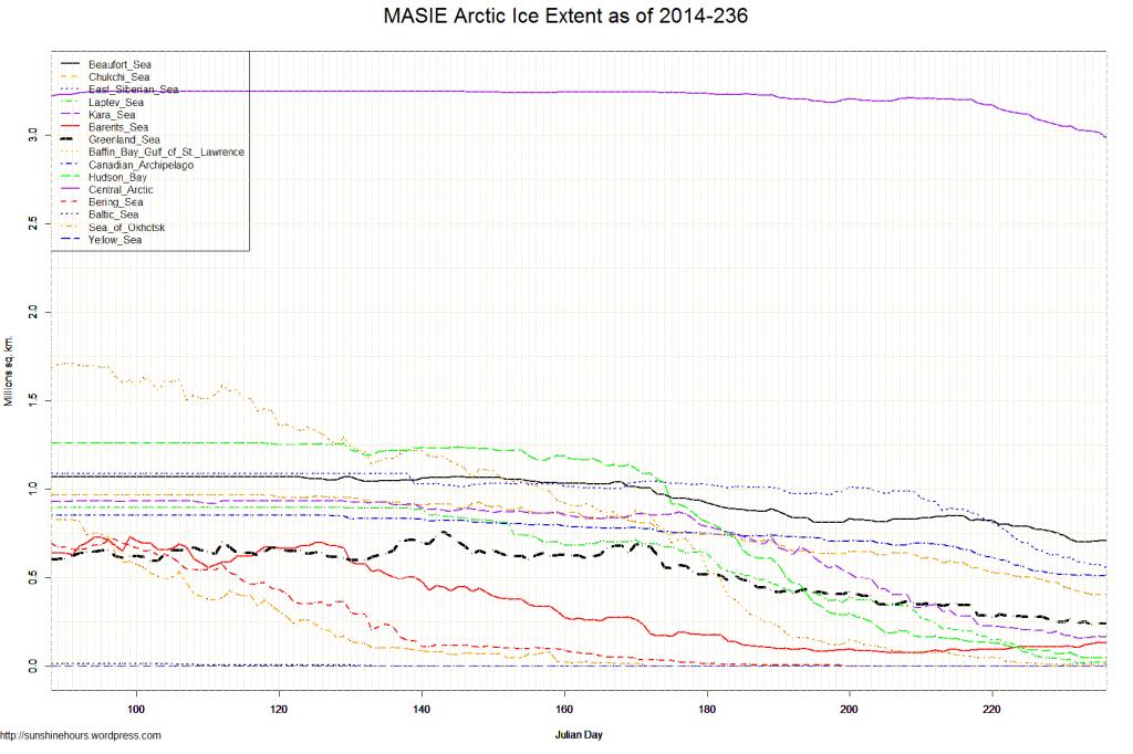 MASIE Arctic Ice Extent as of 2014-236