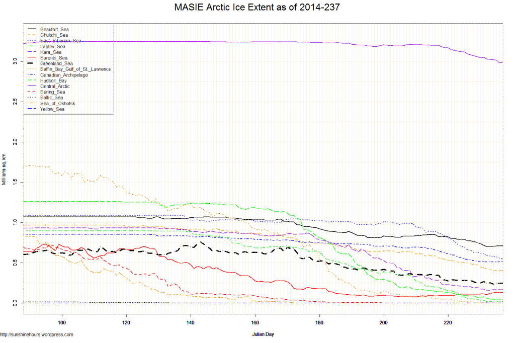 MASIE Arctic Ice Extent as of 2014-237