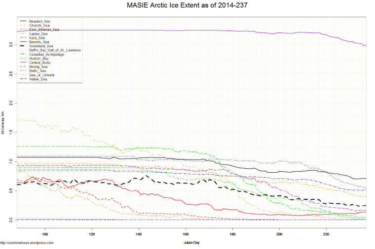 MASIE Arctic Ice Extent as of 2014-237