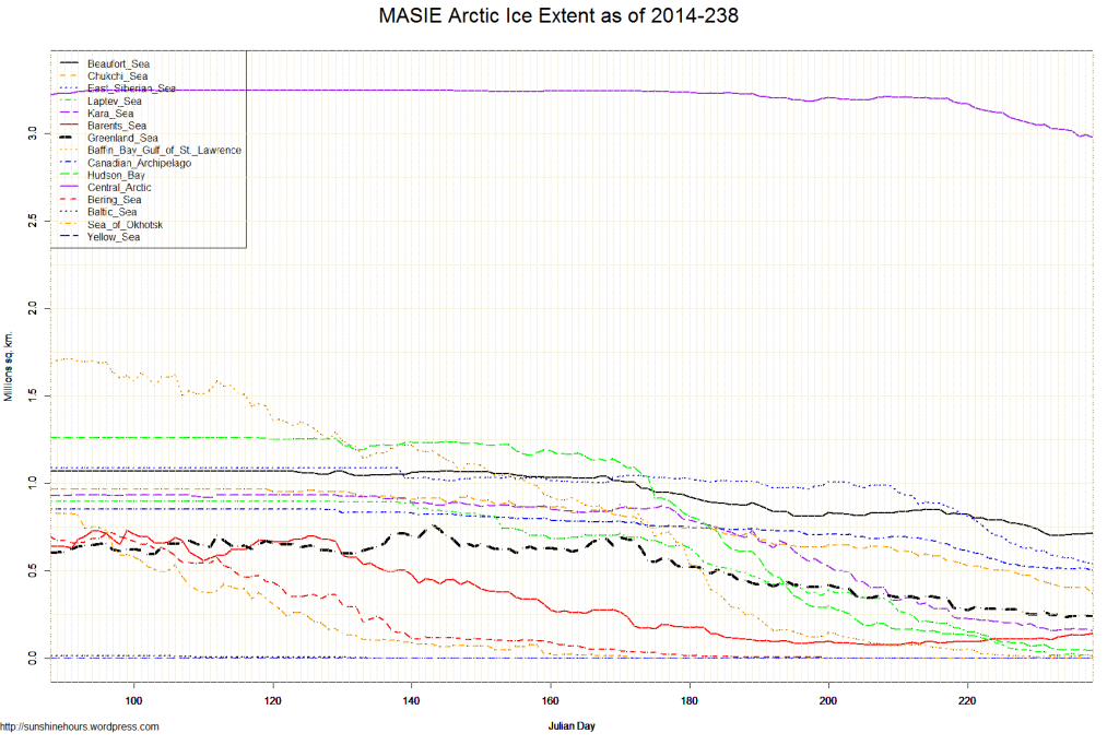 MASIE Arctic Ice Extent as of 2014-238
