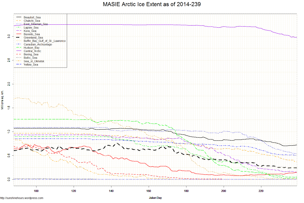 MASIE Arctic Ice Extent as of 2014-239