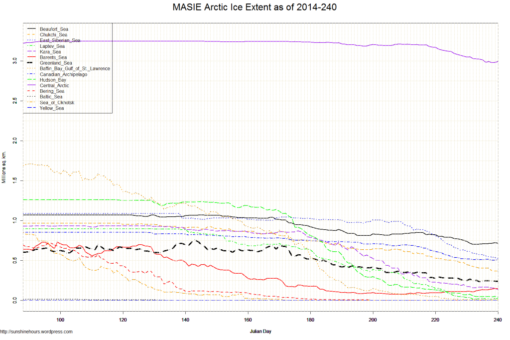 MASIE Arctic Ice Extent as of 2014-240