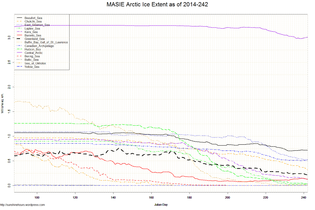 MASIE Arctic Ice Extent as of 2014-242