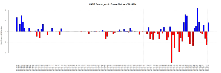 MASIE Central_Arctic Freeze.Melt as of 2014214