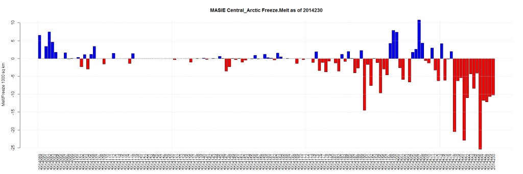 MASIE Central_Arctic Freeze.Melt as of 2014230