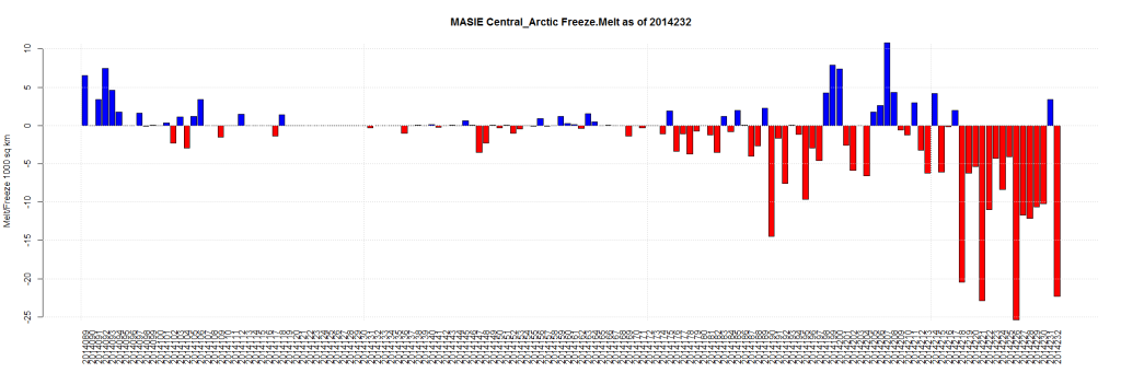 MASIE Central_Arctic Freeze.Melt as of 2014232