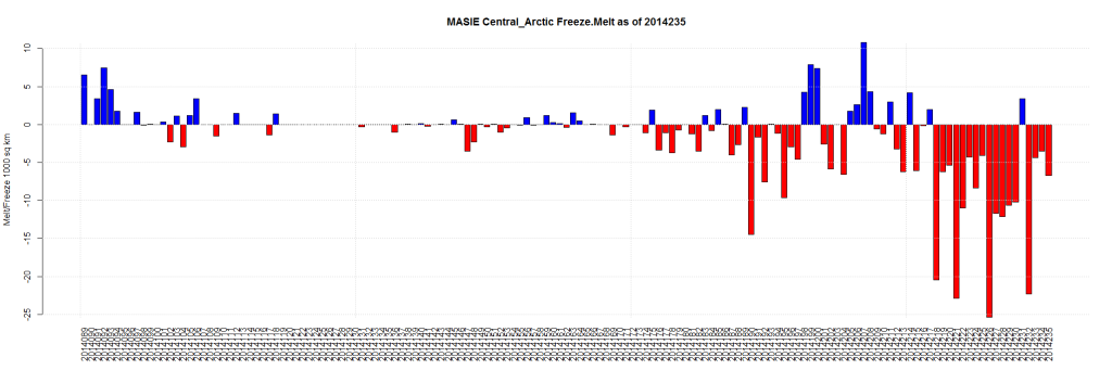 MASIE Central_Arctic Freeze.Melt as of 2014235