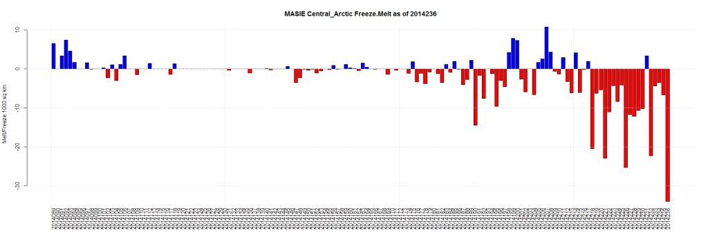 MASIE Central_Arctic Freeze.Melt as of 2014236