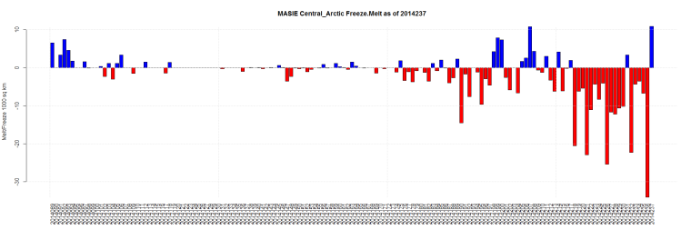 MASIE Central_Arctic Freeze.Melt as of 2014237