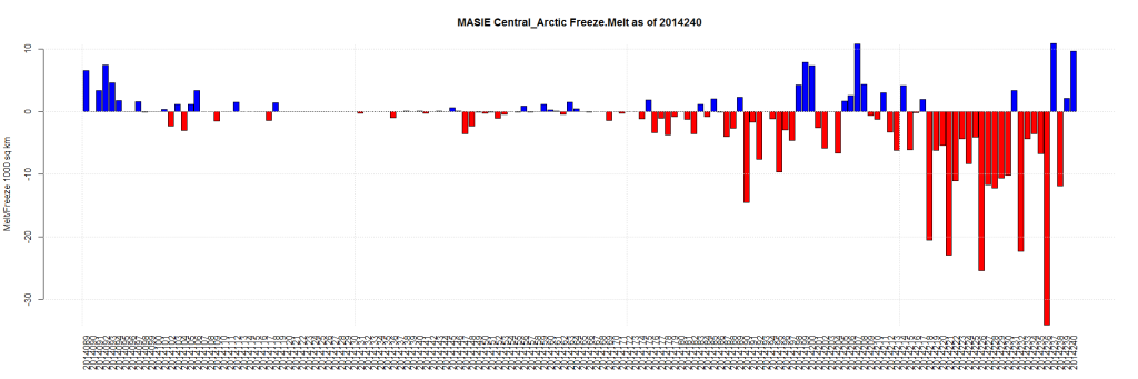 MASIE Central_Arctic Freeze.Melt as of 2014240