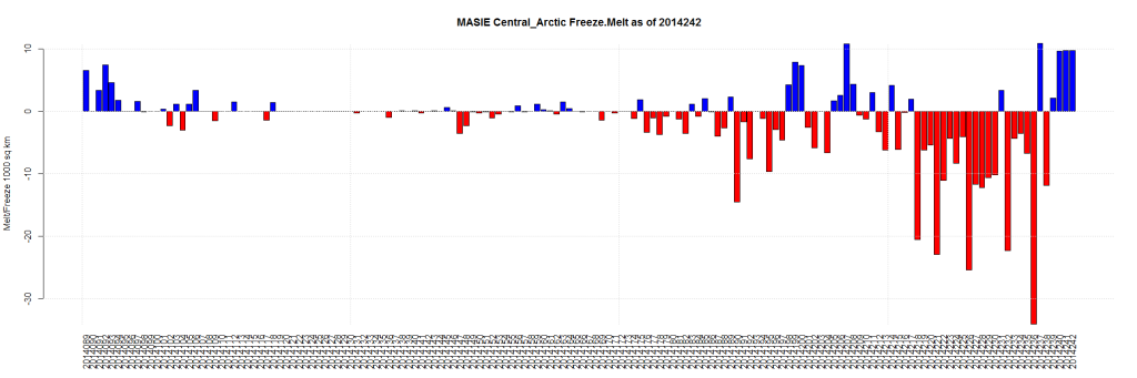 MASIE Central_Arctic Freeze.Melt as of 2014242