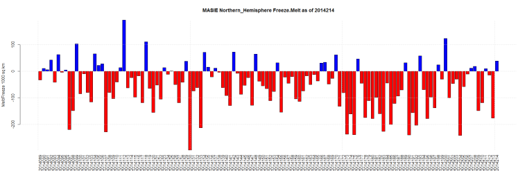 MASIE Northern_Hemisphere Freeze.Melt as of 2014214