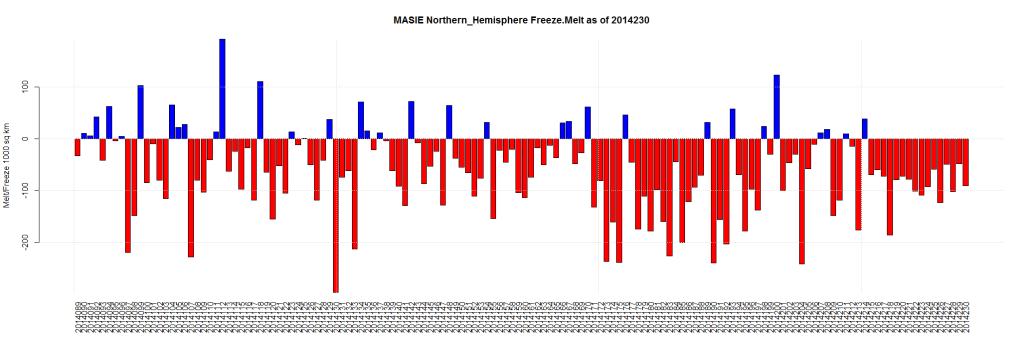 MASIE Northern_Hemisphere Freeze.Melt as of 2014230