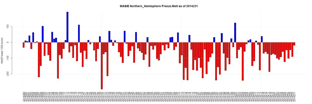 MASIE Northern_Hemisphere Freeze.Melt as of 2014231