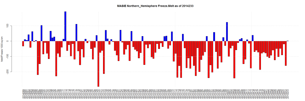MASIE Northern_Hemisphere Freeze.Melt as of 2014233