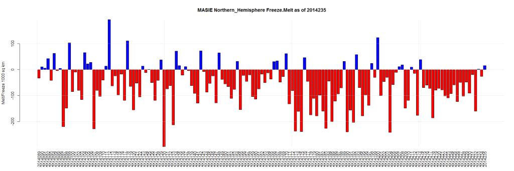 MASIE Northern_Hemisphere Freeze.Melt as of 2014235