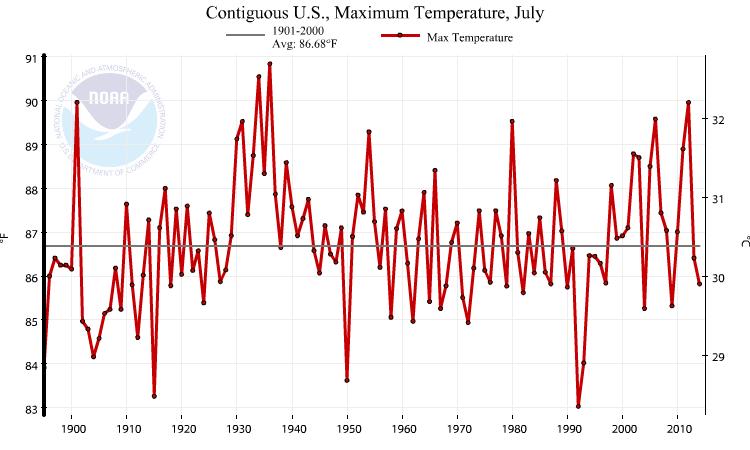 NOAA_2014_july_max