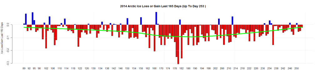 2014 Arctic Ice Loss or Gain Last 165 Days (Up To Day 253 )