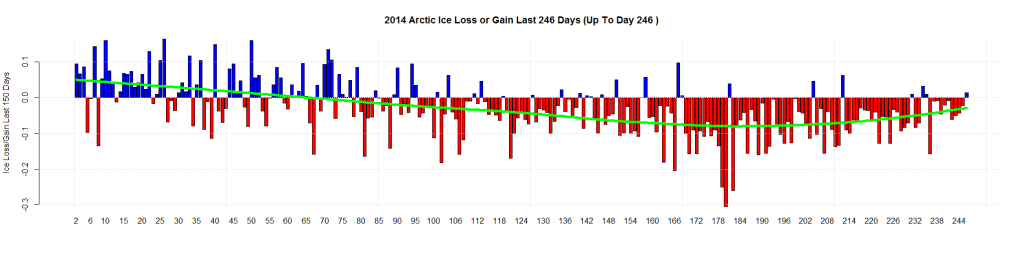 2014 Arctic Ice Loss or Gain Last 246 Days (Up To Day 246 )