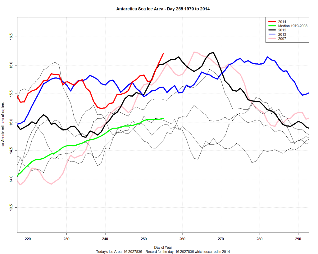 Antarctic Sea Ice AREA Near All-Time Record As Well – Day 255 – 29,600 sq km Short of All-Time Record