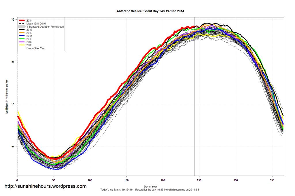 antarctic_Sea_Ice_Extent_2014_Day_243_1981-2010