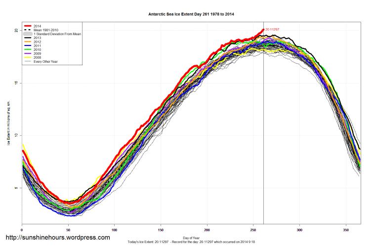 antarctic_Sea_Ice_Extent_2014_Day_261_1981-2010