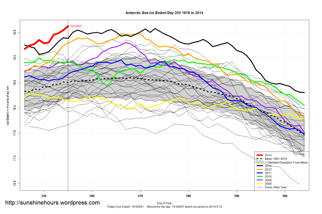 Antarctic Sea Ice Extent Expands TO NEW ALL-TIME SATELLITE-ERA RECORD!