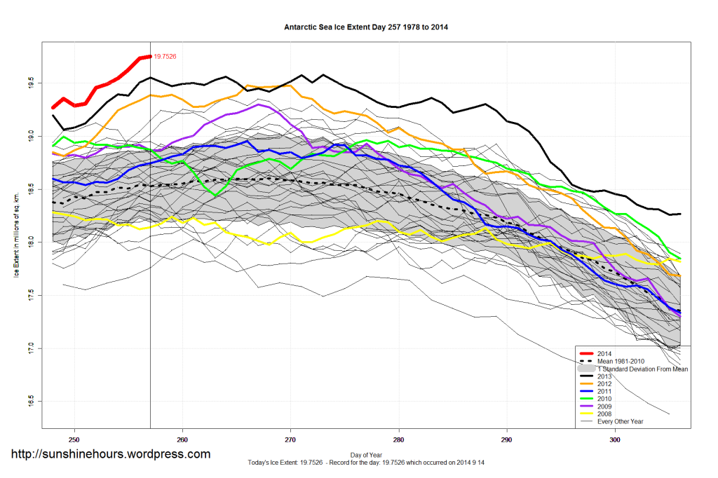 Up, up, and away! Antarctic Sea Ice Extent Expands Even More – Sets Yet Another All-Time Record – '18,000 sq km higher than yesterdays record. And 170,000 sq km higher than 2013's all-time record'