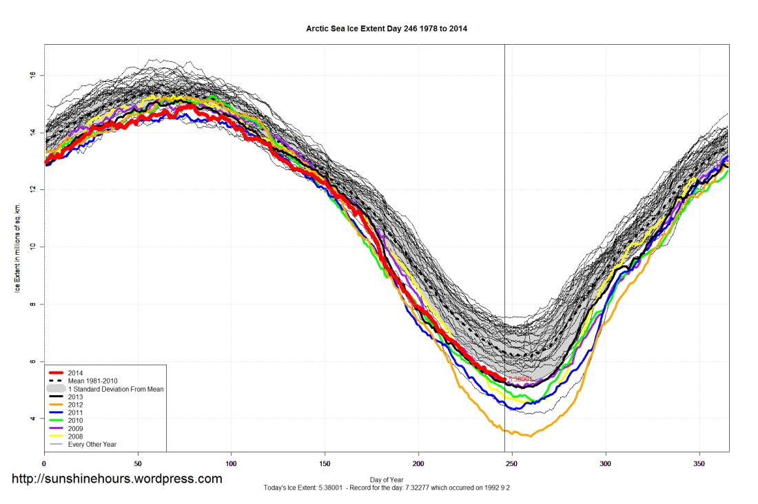 arctic_Sea_Ice_Extent_2014_Day_246_1981-2010
