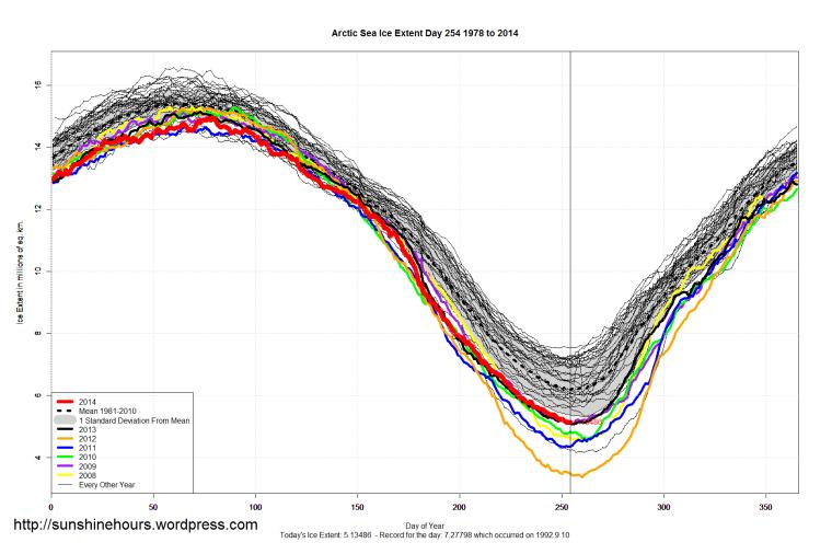 arctic_Sea_Ice_Extent_2014_Day_254_1981-2010