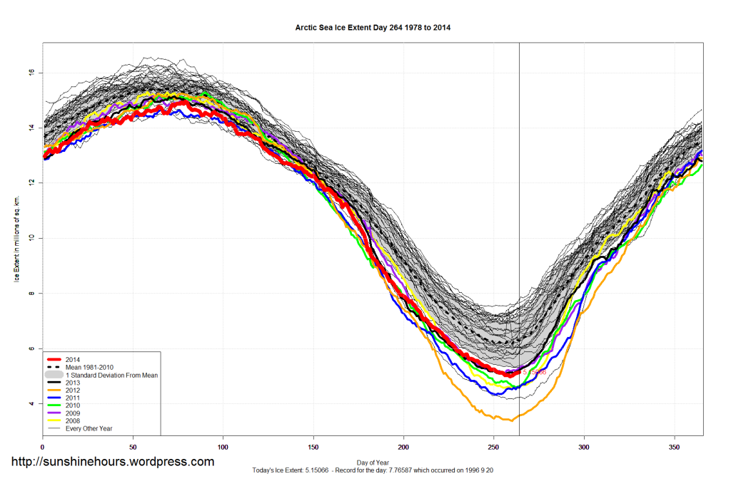 arctic_Sea_Ice_Extent_2014_Day_264_1981-2010