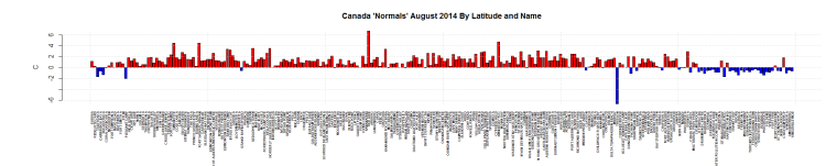 Canada 'Normals' August 2014 By Latitude and Name